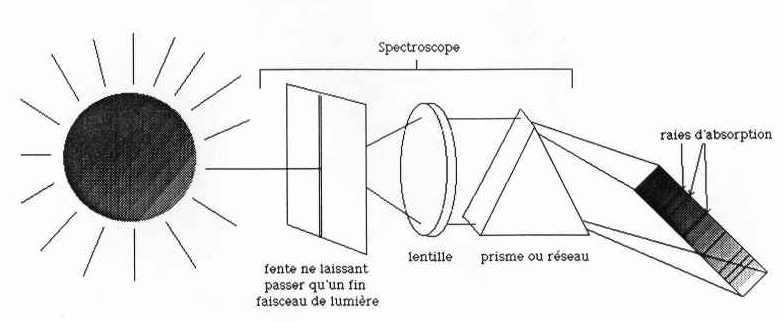 le spectroscope