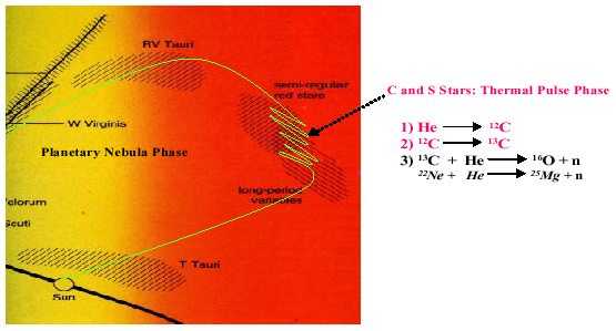 Those peculiar c s type stars close up of the region where stars enter the variable region of the h r diagram and the thermal pulsing phase in this phase which can last a few million ccuart Images