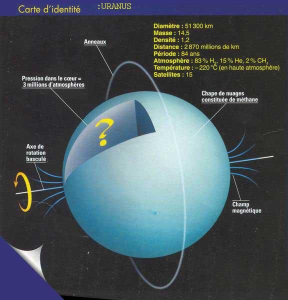 Uranus  Wikipedia