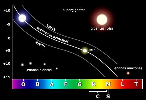 Resultado de imagen de Los espectros de las estrellas