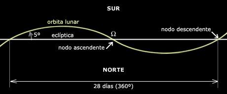 nodos y eclipses