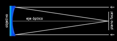 Telescopios Reflectores