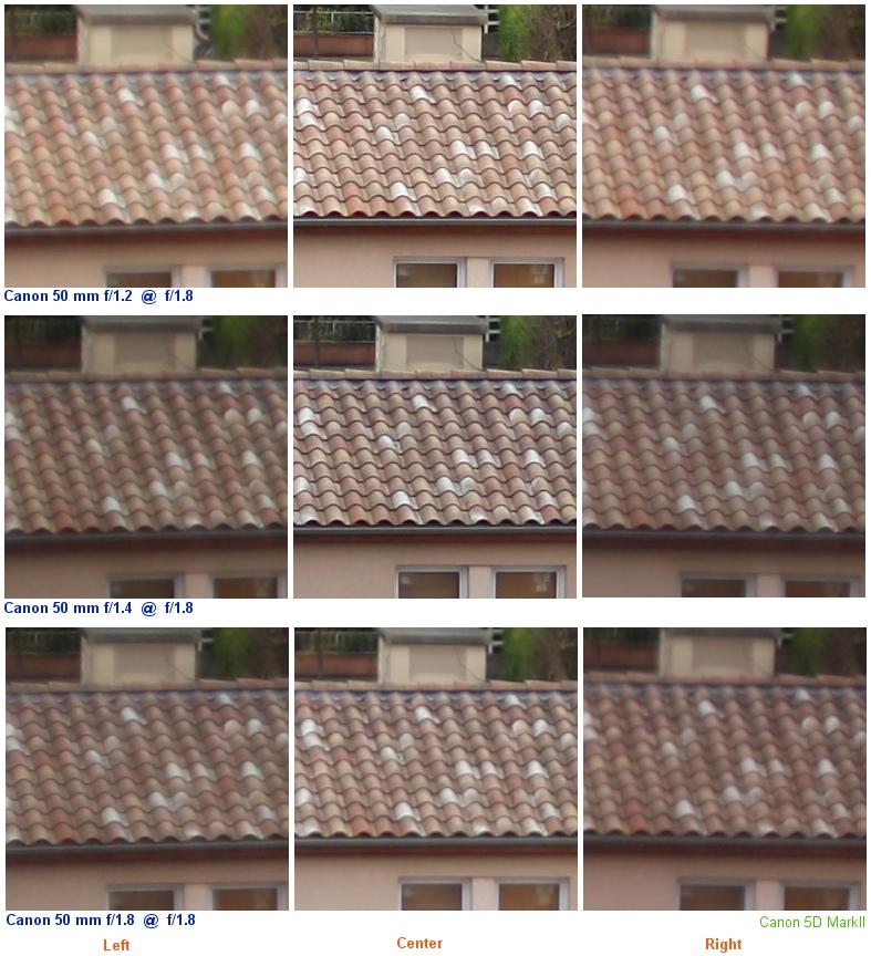 ojectifs photo tests
