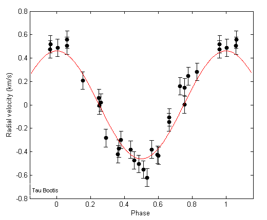 Exoplanet Radial Velocity Plot - Pics about space