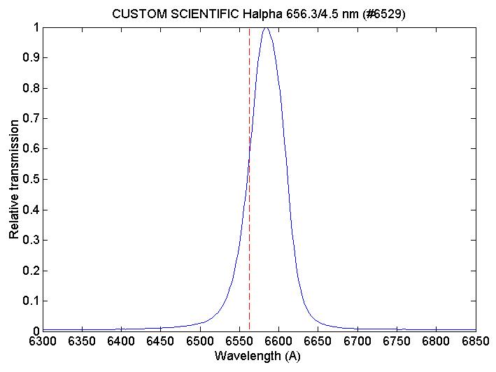 filtres - Les filtres en astronomie Custom_ha