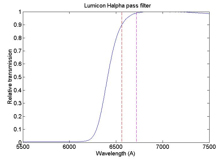 filtres - Les filtres en astronomie Lumicon_red
