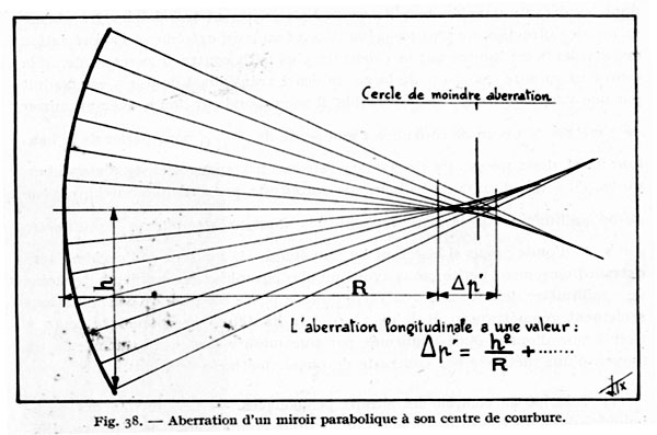 L 39 aberration longitudinale for Nettoyer miroir telescope