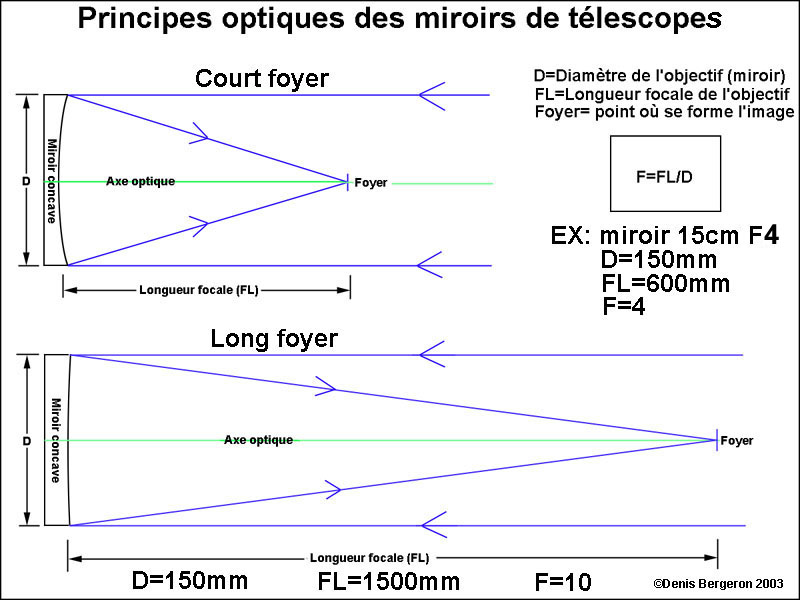 On parle souvent de rapport focal f ce rapport focal for Miroir de telescope