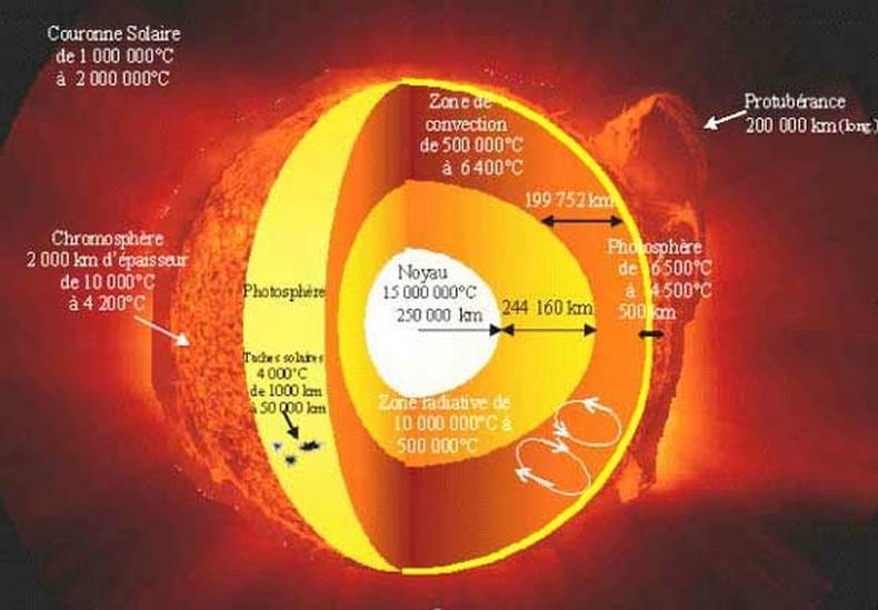 temperature de surface du soleil