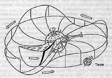 Spirale d'Archimède du vent solaire et son origine sur le Soleil.