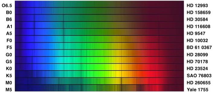 spectre des etoiles