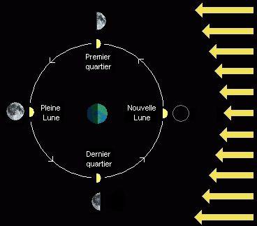 4 phases de la lune