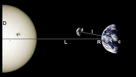 quel est le rayon de la lune