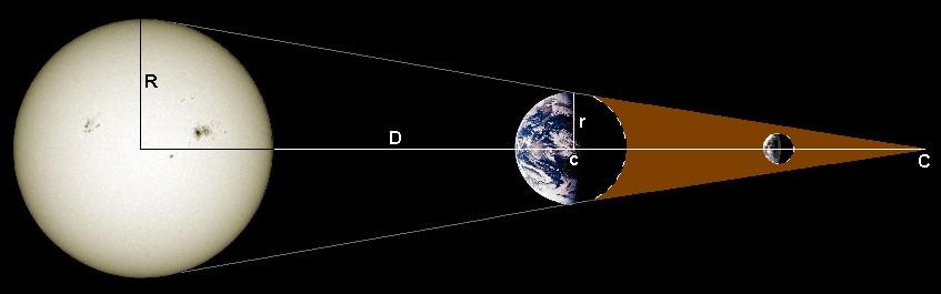 quelle est la distance terre soleil