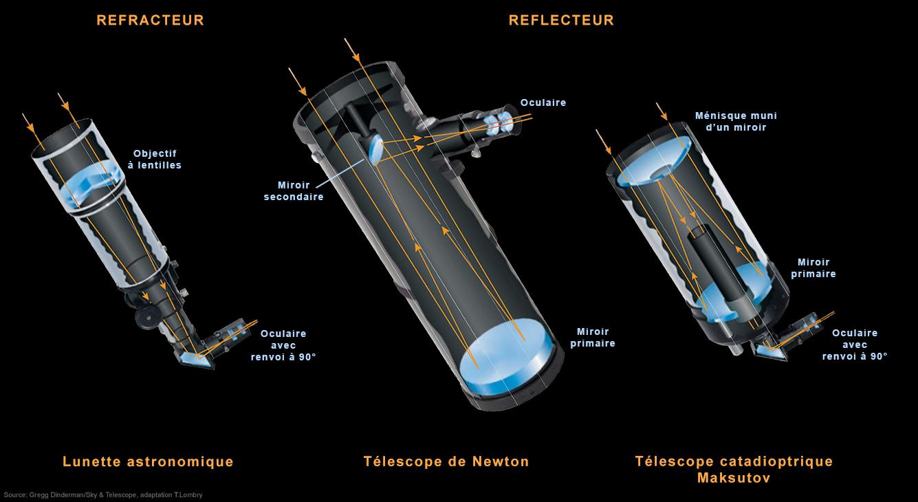 L 39 astronomie enseign e aux enfants for Miroir cassegrain
