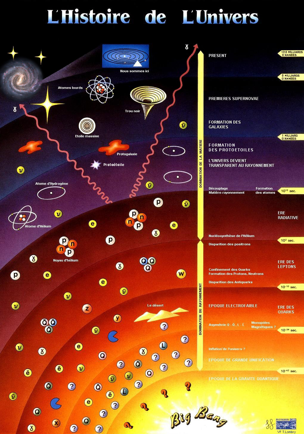 """time of big bang nucleosynthesis Trace amounts of lithium were also produced at this time this process of light element formation in the early universe is called """"big bang nucleosynthesis"""" ( bbn) the quantity of light elements predicted for a given universe density serves as a double check the predicted abundance of deuterium, helium."""
