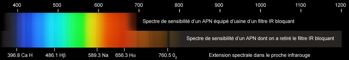 eos1000d Apn-ir-bloquant-on-off