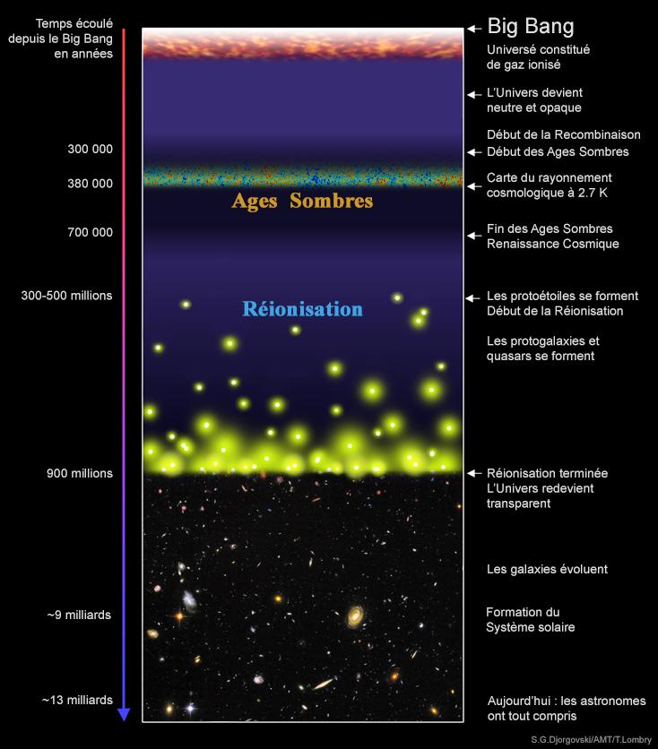 La th orie du big bang - La theorie du big bang serie ...