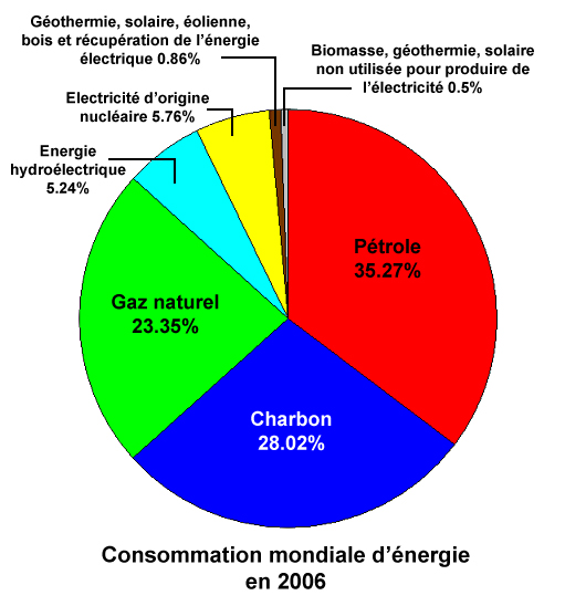 Plaidoyer quand la terre tourne l 39 envers ecologie - Consommation d energie ...