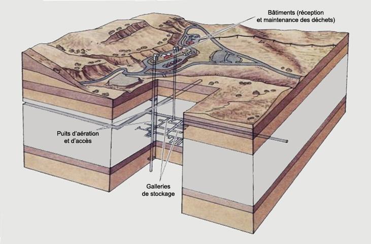 nucleaire-enfouissement-yucca.jpg