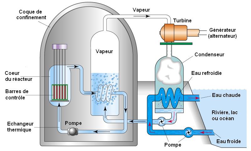 puissance reacteur nucleaire