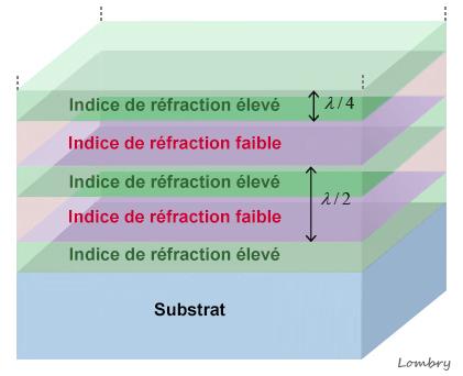 Techniques De Fabrication Et De Traitement Des Miroirs
