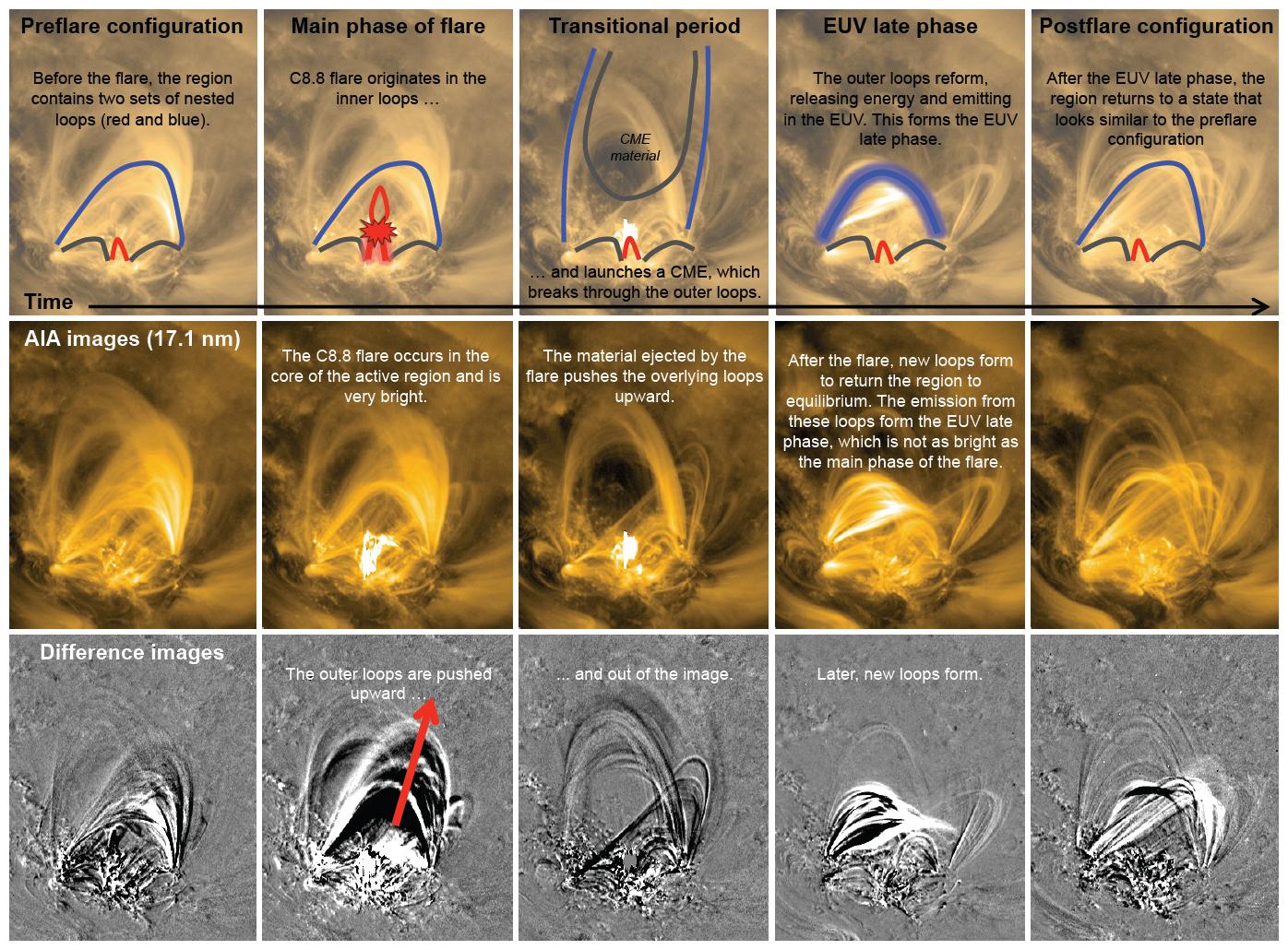 A gauche, les mouvements du champ magnétique et du plasma pendant une  éruption solaire. Au centre, le processus complet. Les flèches jaunes  indiquent la ... 8554153da76e
