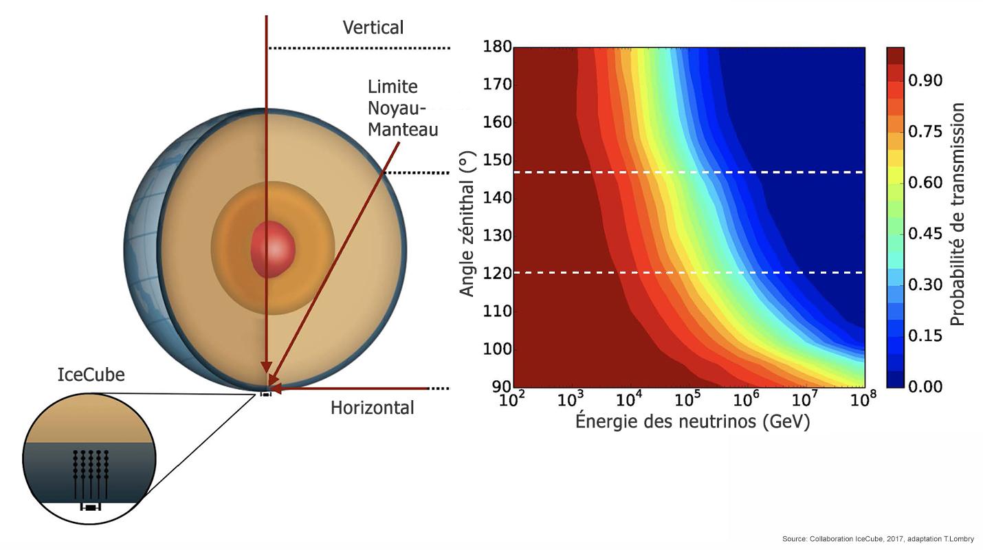 distance jusquau noyau de la terre