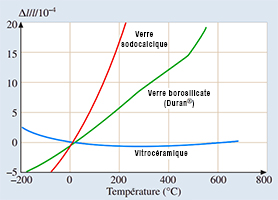 Coefficient b thermique