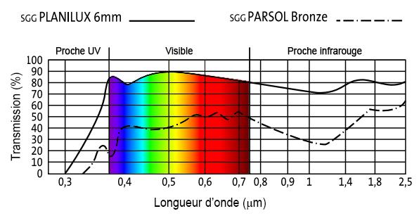 A gauche, transmissions idéales d un vitrage sélectif (1) conçu pour  minimiser les gains solaires et d un vitrage à basse émissivité (2)  favorisant des ... 7d8e09dff98d