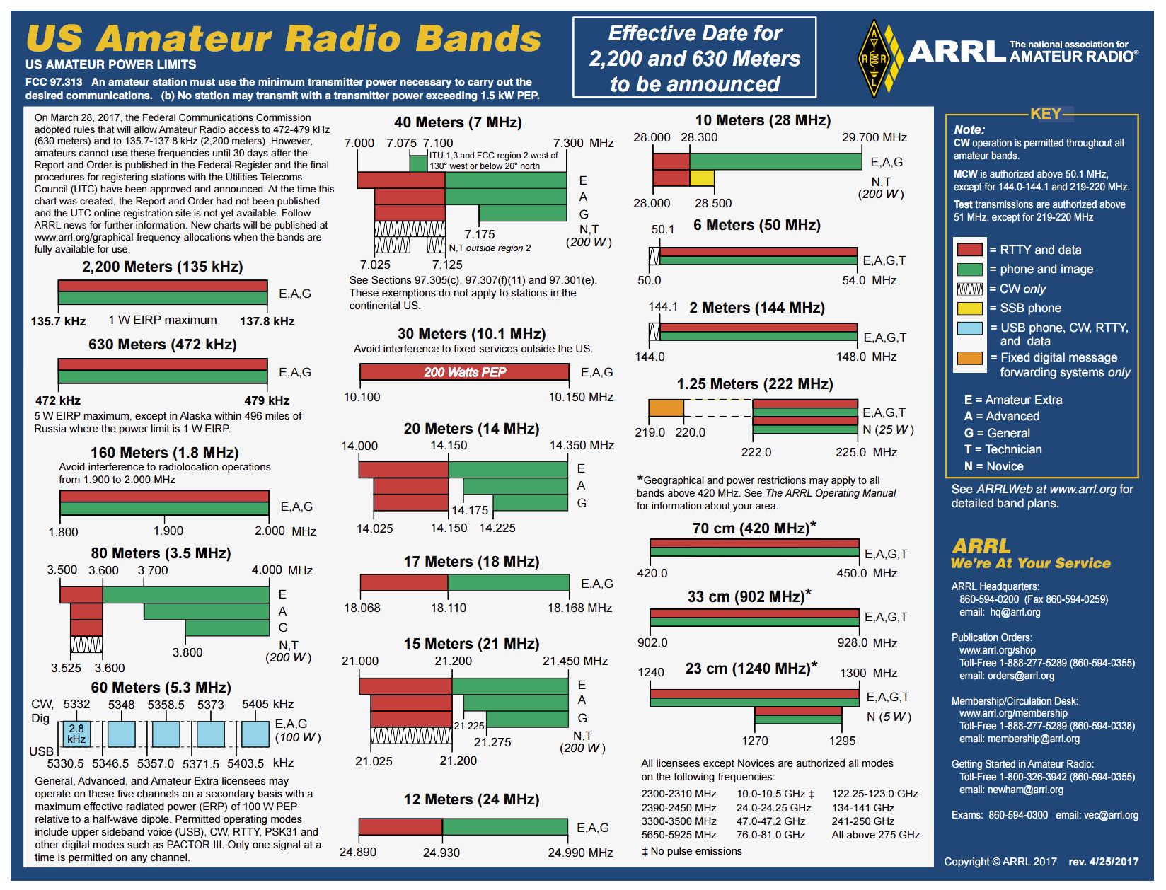 plan Amateur icom band