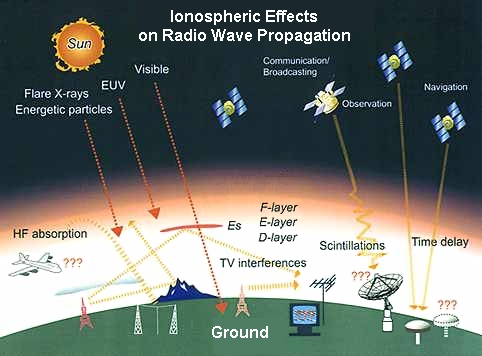 radio wave propagation Ionospheric effects and operational considerations associated with artificial modification of the ionosphere and the radio-wave  on radiowave propagation.