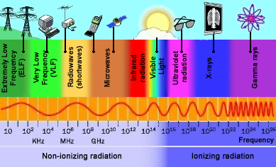 Electromagnetic radiations and your health