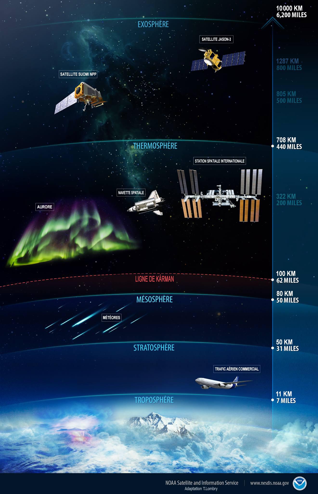 M t orologie l mentaire l 39 atmosph re - Les couches de l atmosphere ...