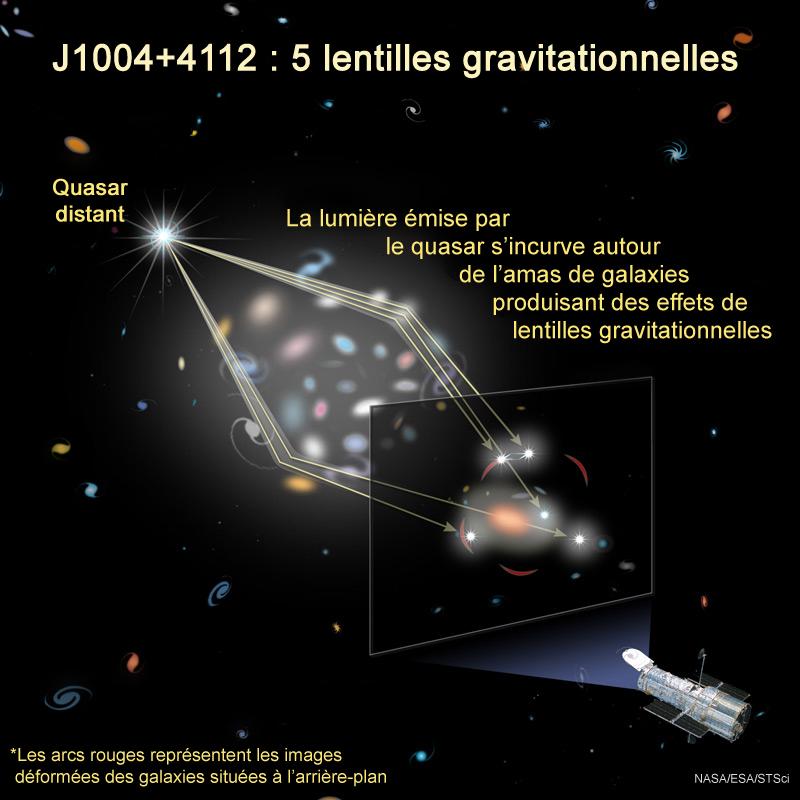 la Lentille Gravitationnelle