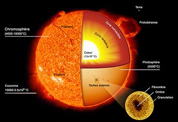 Compendium du syst me solaire le soleil - Pourquoi un coup de soleil gratte ...