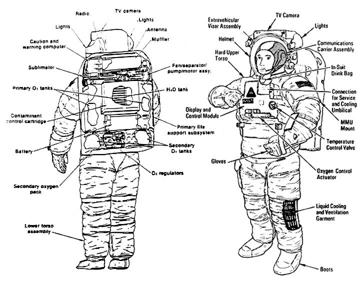 les combinaison spatiales