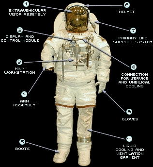 astronaut space suit labeled - photo #21