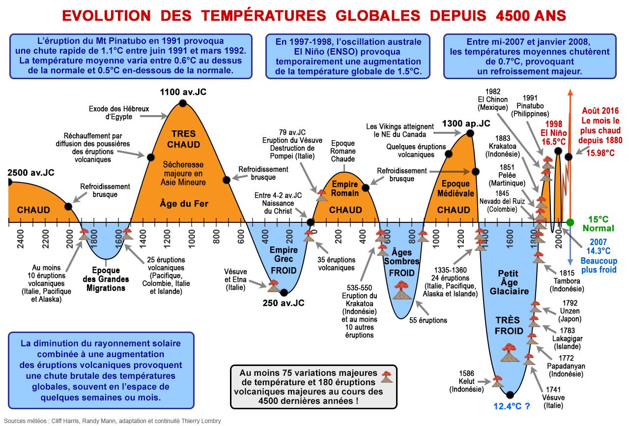 """Résultat de recherche d'images pour """"température sur terre"""""""