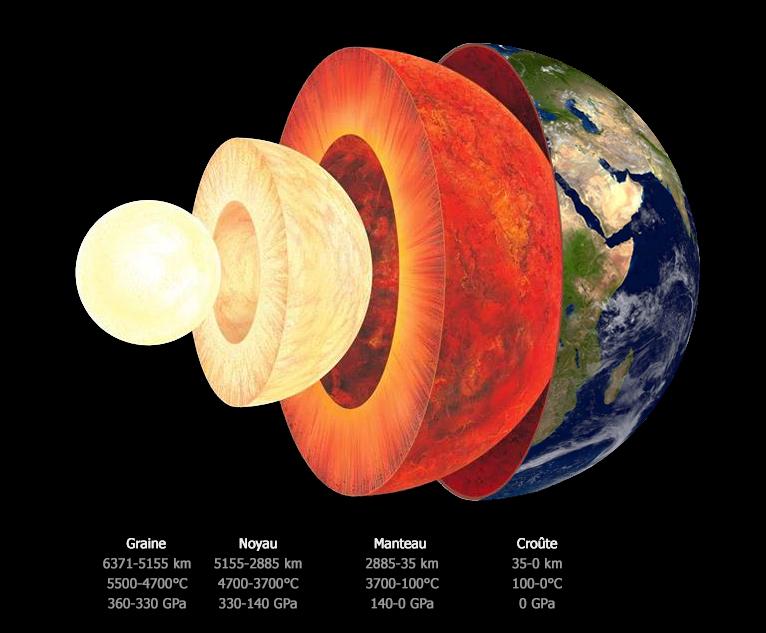 Compendium du syst me solaire la terre for Interieur de la terre