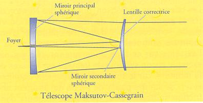 Mod le for Miroir cassegrain