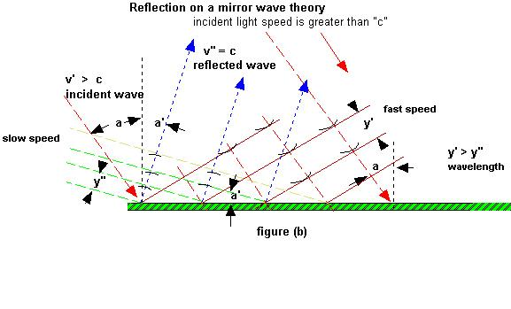 Einstein Relativity