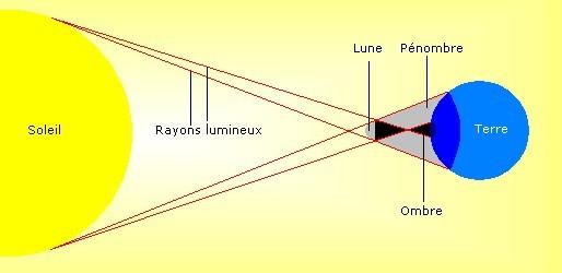 schema eclipse solaire