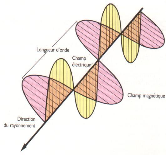 Les signaux de la radioastronomie - Onde electromagnetique explication ...