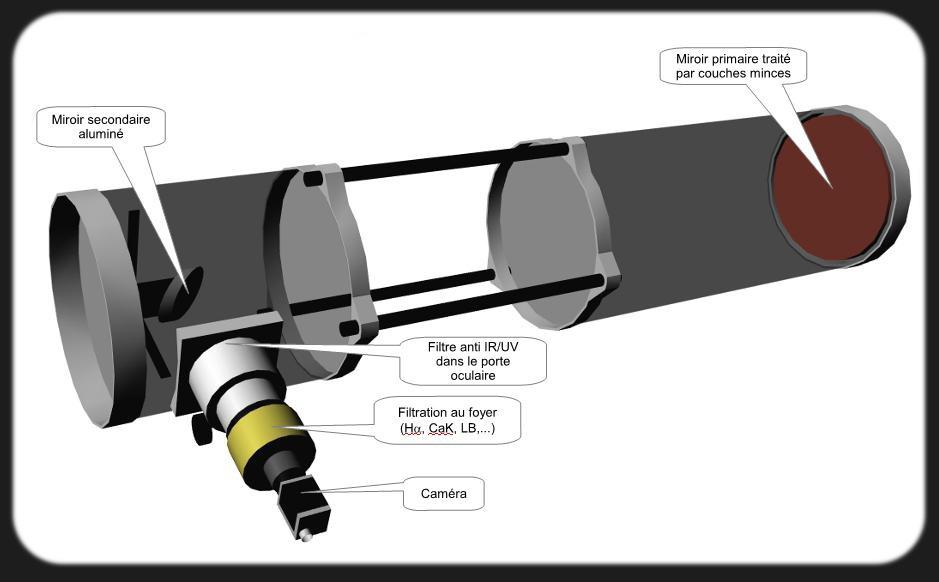 T lescope solaire con u et utilis pour l 39 observation solaire for Miroir parabolique solaire