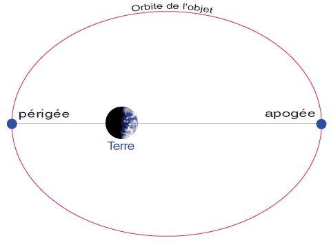 l orbite de la lune
