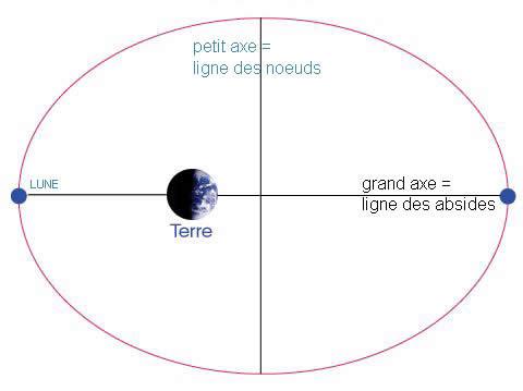 sens de rotation de la lune