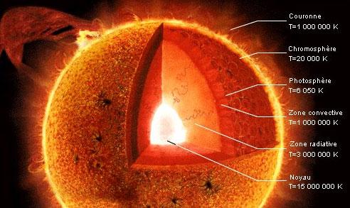 A s c t section astronomie - Coup de soleil que faire pour ne pas peler ...