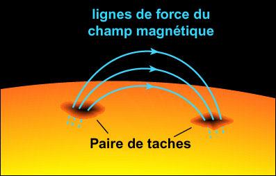Le champ magnétique du soleil serait sur le point de s'inverser (NASA) Tachebipolaire