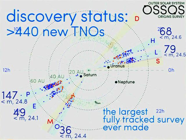 OSSOS_discovery_03-2016.png.5363d4185b136f6d86bdba234296fbbd.png